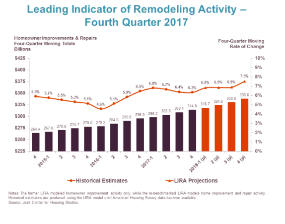 Leading Indicator Remodeling Activity